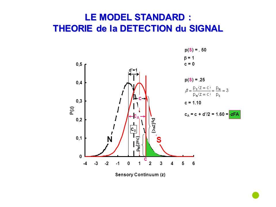 d=1 c A = c + d/2 = 1.60 = cAcA c = 1.10 c LE MODEL STANDARD : THEORIE de la DETECTION du SIGNAL p(S) =.25 c p N (z=c) p S (z=c) -zFA c0c0 = 1 p(S) =.
