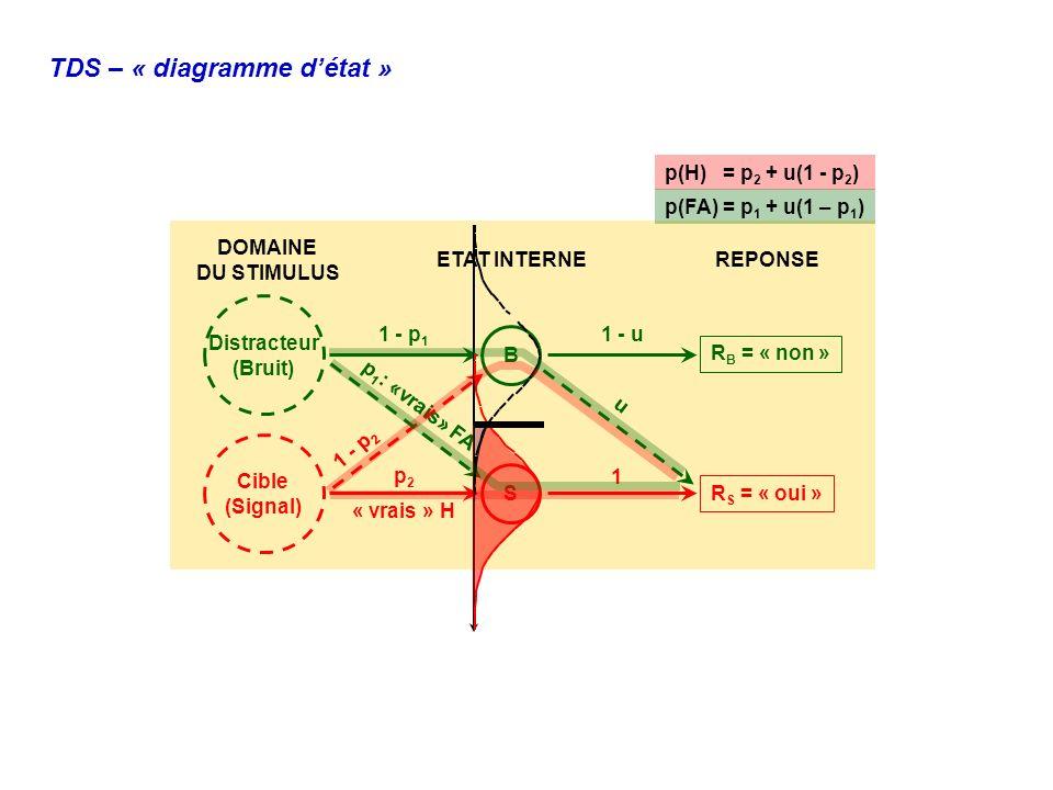 TDS – « diagramme détat » DOMAINE DU STIMULUS ETAT INTERNEREPONSE B S R B = « non » R S = « oui » Distracteur (Bruit) Cible (Signal) p2p2 1 - p 2 1 -