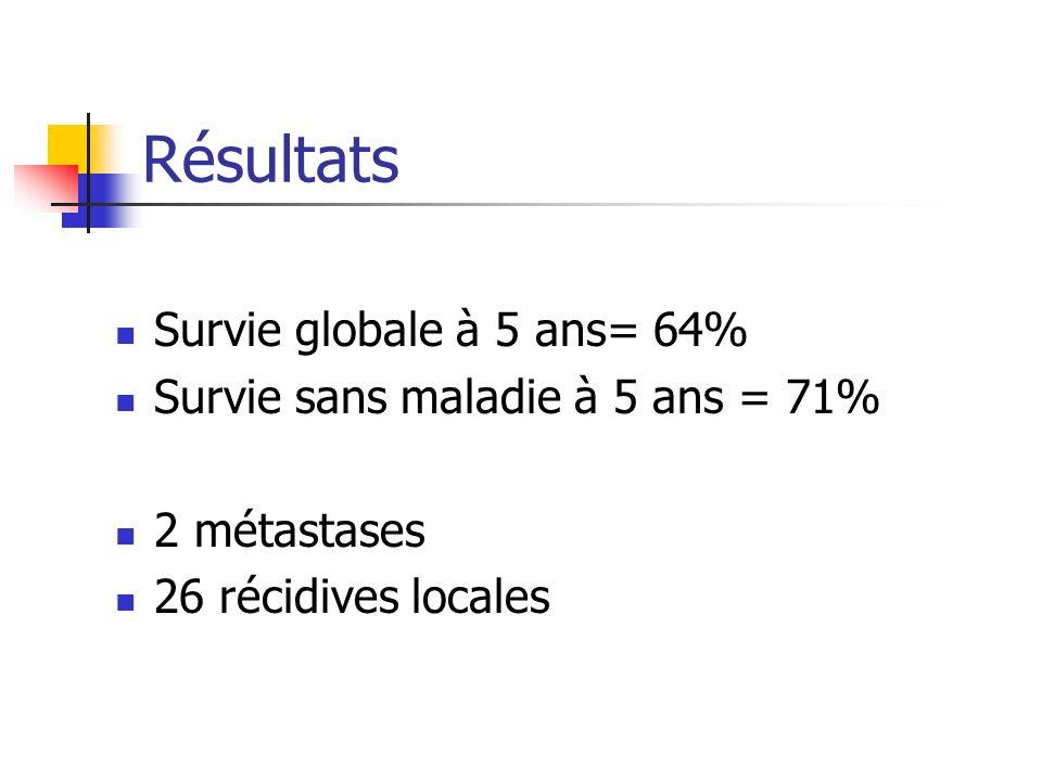 Résultats Survie globale à 5 ans= 64% Survie sans maladie à 5 ans = 71% 2 métastases 26 récidives locales