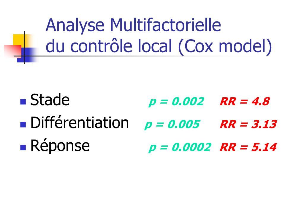 Analyse Multifactorielle du contrôle local (Cox model) Stade p = 0.002RR = 4.8 Différentiation p = 0.005RR = 3.13 Réponse p = 0.0002RR = 5.14