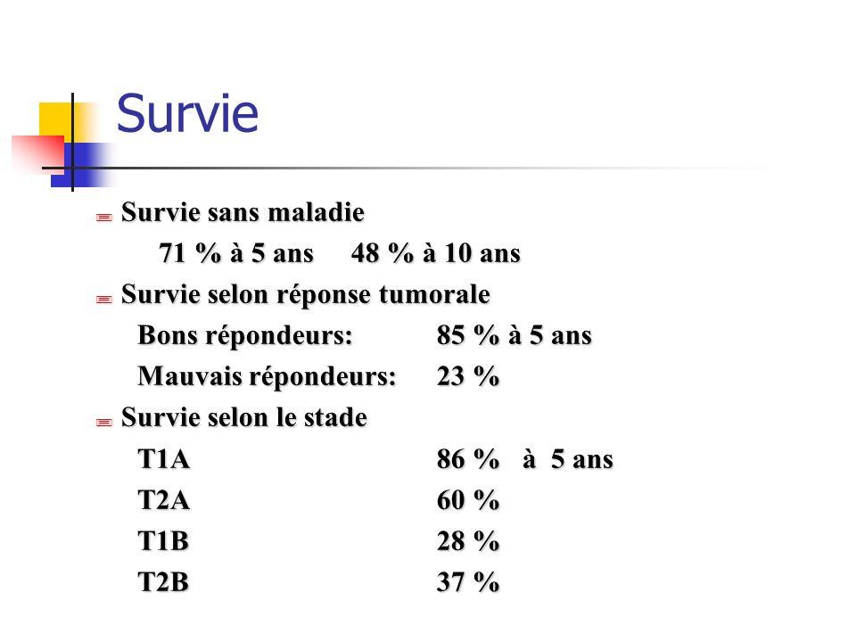 Survie Survie sans maladie Survie sans maladie 71 % à 5 ans48 % à 10 ans Survie selon réponse tumorale Survie selon réponse tumorale Bons répondeurs:8