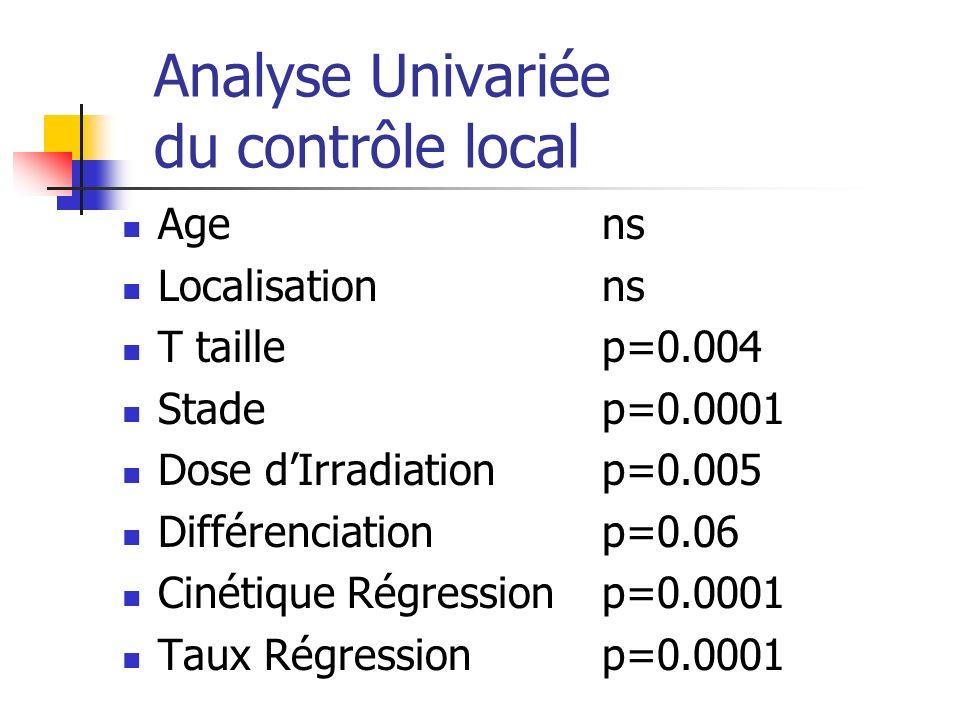 Analyse Univariée du contrôle local Agens Localisation ns T taillep=0.004 Stadep=0.0001 Dose dIrradiation p=0.005 Différenciationp=0.06 Cinétique Régr