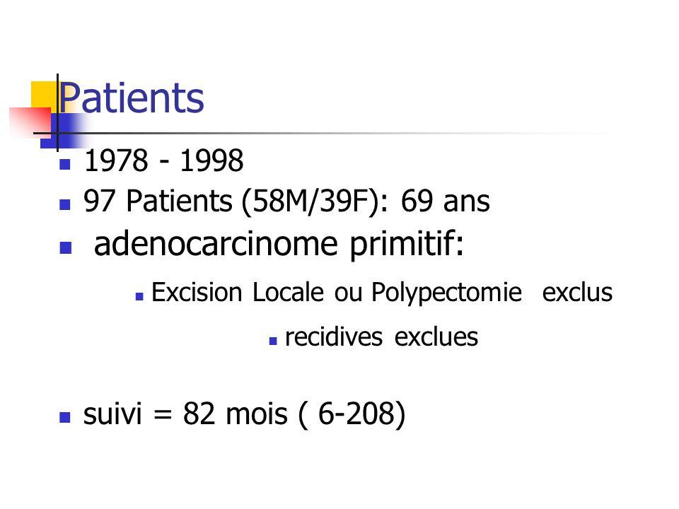 Patients 1978 - 1998 97 Patients (58M/39F): 69 ans adenocarcinome primitif: Excision Locale ou Polypectomie exclus recidives exclues suivi = 82 mois (