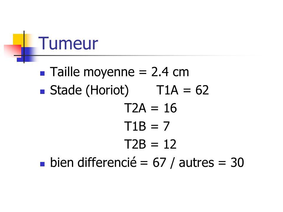 Tumeur Taille moyenne = 2.4 cm Stade (Horiot) T1A = 62 T2A = 16 T1B = 7 T2B = 12 bien differencié = 67 / autres = 30