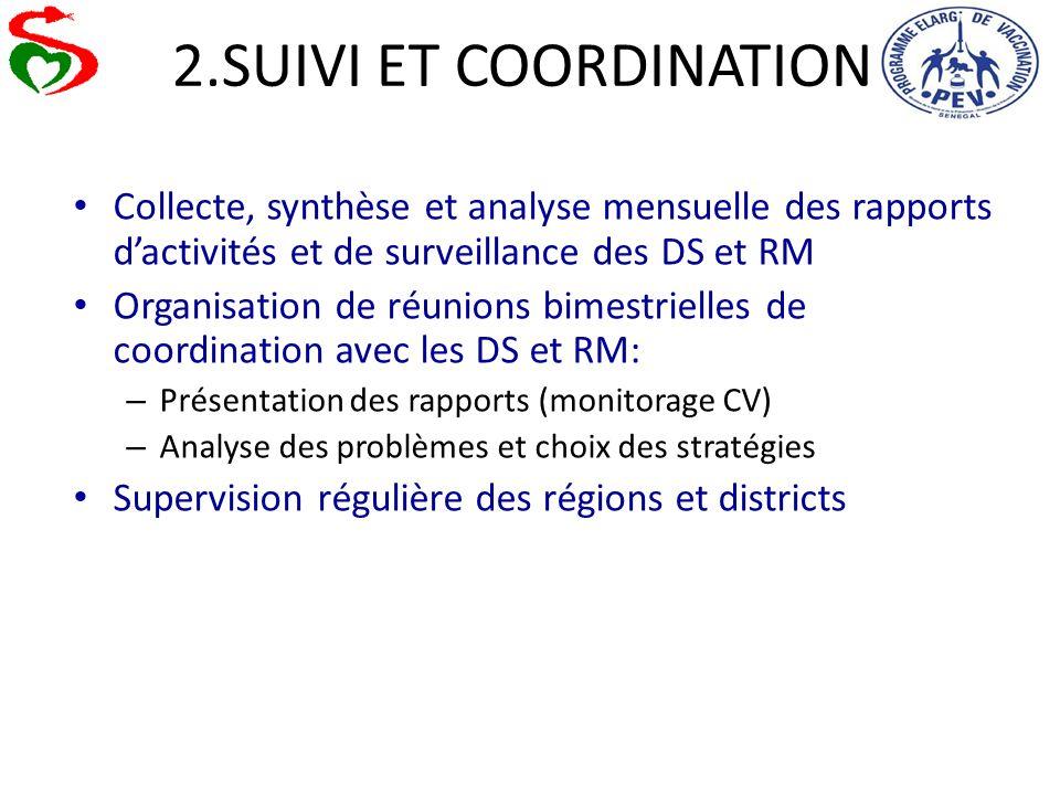 2.SUIVI ET COORDINATION Collecte, synthèse et analyse mensuelle des rapports dactivités et de surveillance des DS et RM Organisation de réunions bimes