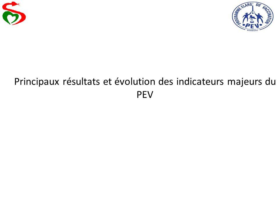 Principaux résultats et évolution des indicateurs majeurs du PEV