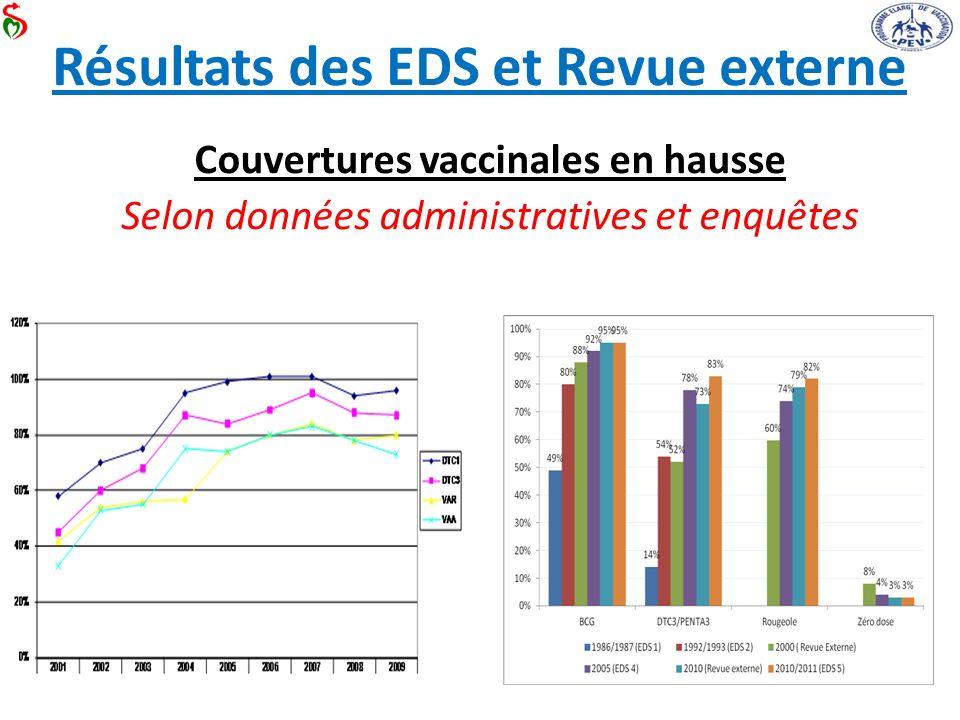 Résultats des EDS et Revue externe Couvertures vaccinales en hausse Selon données administratives et enquêtes