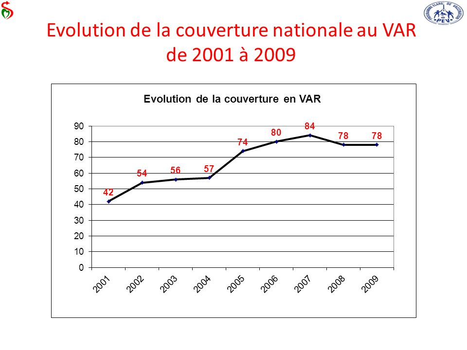 Evolution de la couverture nationale au VAR de 2001 à 2009