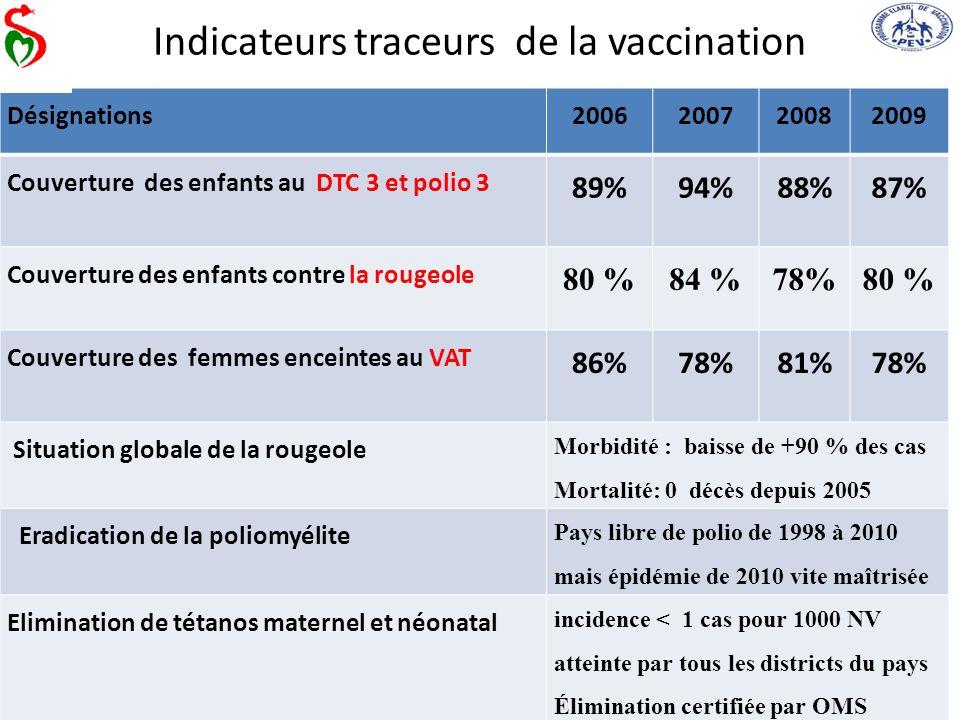 Indicateurs traceurs de la vaccination Désignations2006200720082009 Couverture des enfants au DTC 3 et polio 3 89%94%88%87% Couverture des enfants con