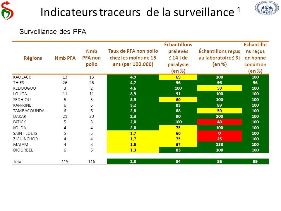 Indicateurs traceurs de la surveillance 1 RégionsNmb PFA Nmb PFA non polio Taux de PFA non polio chez les moins de 15 ans (par 100.000) Échantillons p
