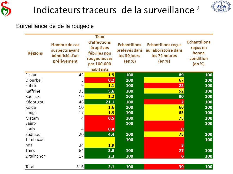 Indicateurs traceurs de la surveillance 2 Surveillance de de la rougeole Régions Nombre de cas suspects ayant bénéficié d'un prélèvement Taux d'affect