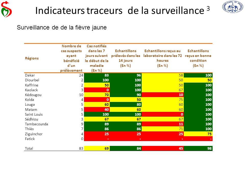 Indicateurs traceurs de la surveillance 3 Surveillance de de la fièvre jaune Régions Nombre de cas suspects ayant bénéficié d'un prélèvement Cas notif