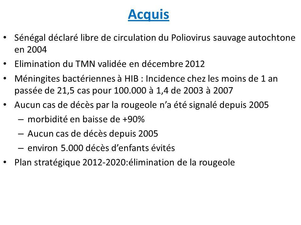 Acquis Sénégal déclaré libre de circulation du Poliovirus sauvage autochtone en 2004 Elimination du TMN validée en décembre 2012 Méningites bactérienn