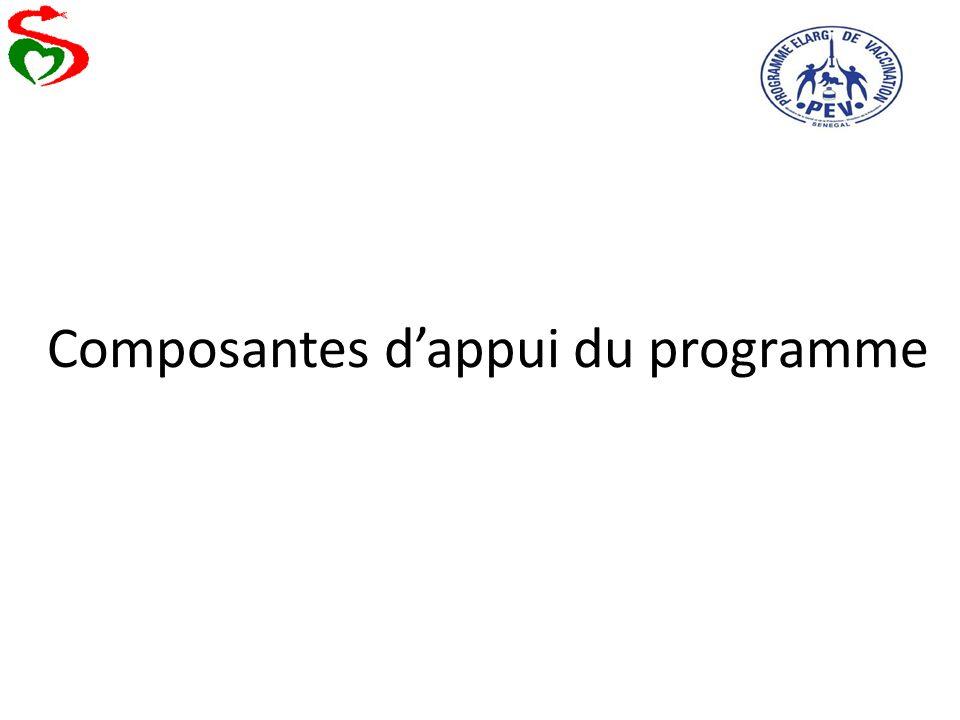 Composantes dappui du programme