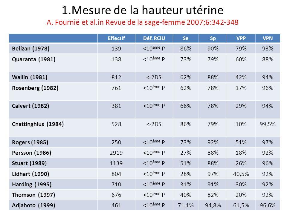 1.Mesure de la hauteur utérine A. Fournié et al.in Revue de la sage-femme 2007;6:342-348 EffectifDéf. RCIUSeSpVPPVPN Belizan (1978)139<10 ème P86%90%7