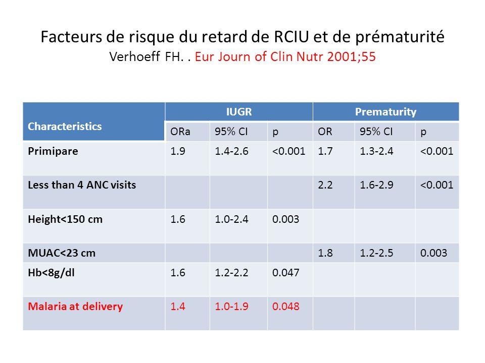 Facteurs de risque du retard de RCIU et de prématurité Verhoeff FH.. Eur Journ of Clin Nutr 2001;55 Characteristics IUGRPrematurity ORa95% CIpOR95% CI