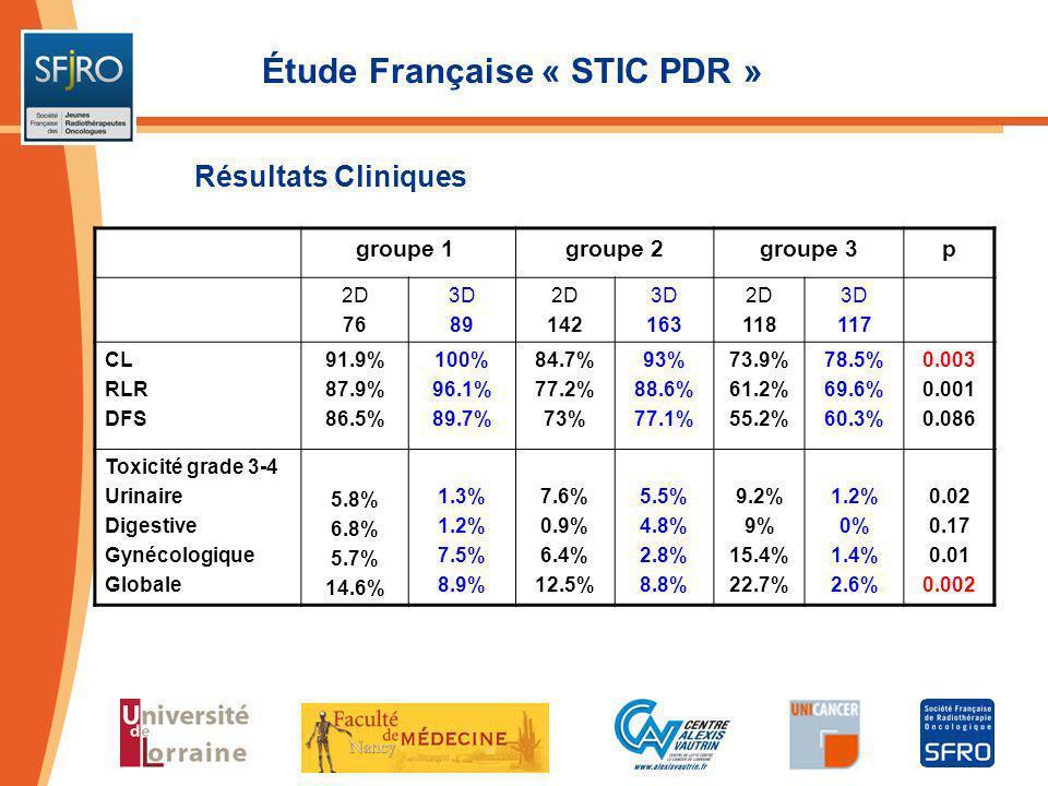 Étude Française « STIC PDR » groupe 1groupe 2groupe 3p 2D 76 3D 89 2D 142 3D 163 2D 118 3D 117 CL RLR DFS 91.9% 87.9% 86.5% 100% 96.1% 89.7% 84.7% 77.
