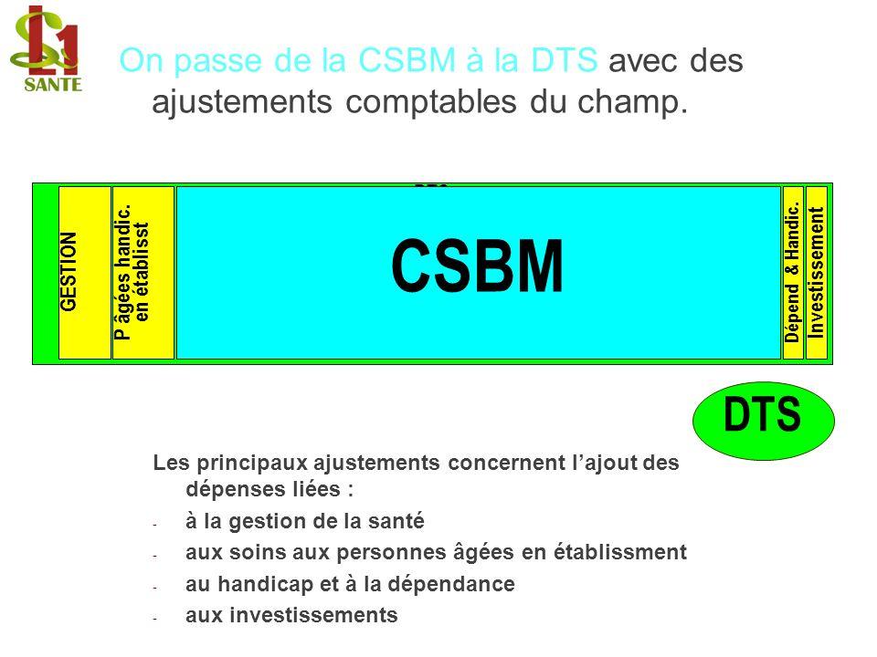 On passe de la CSBM à la DTS avec des ajustements comptables du champ. Les principaux ajustements concernent lajout des dépenses liées : - à la gestio