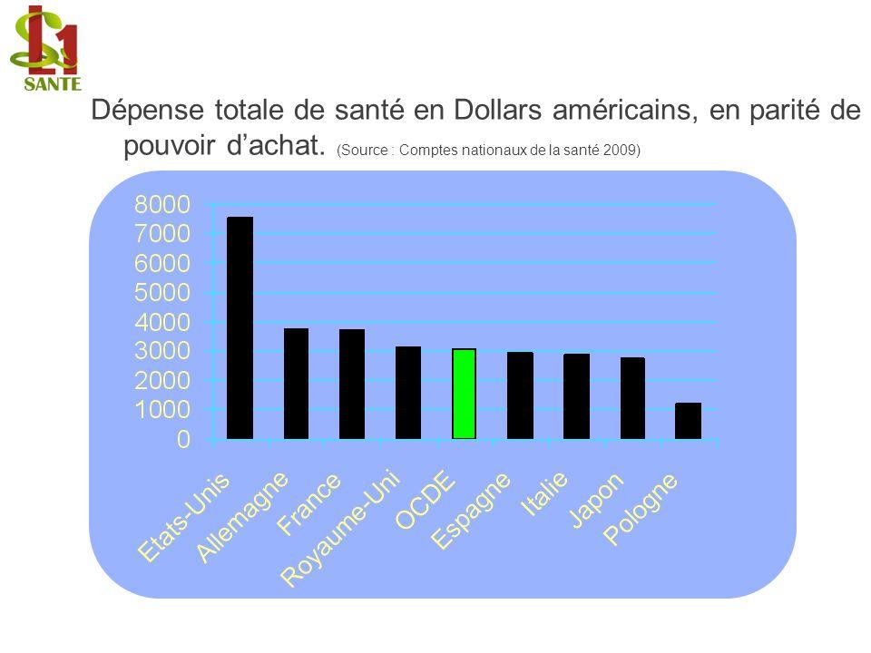 Dépense totale de santé en Dollars américains, en parité de pouvoir dachat. (Source : Comptes nationaux de la santé 2009)