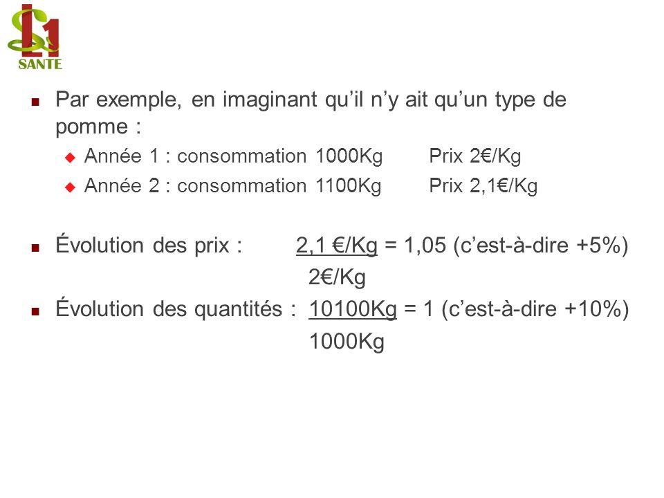 Par exemple, en imaginant quil ny ait quun type de pomme : Année 1 : consommation 1000KgPrix 2/Kg Année 2 : consommation 1100KgPrix 2,1/Kg Évolution d