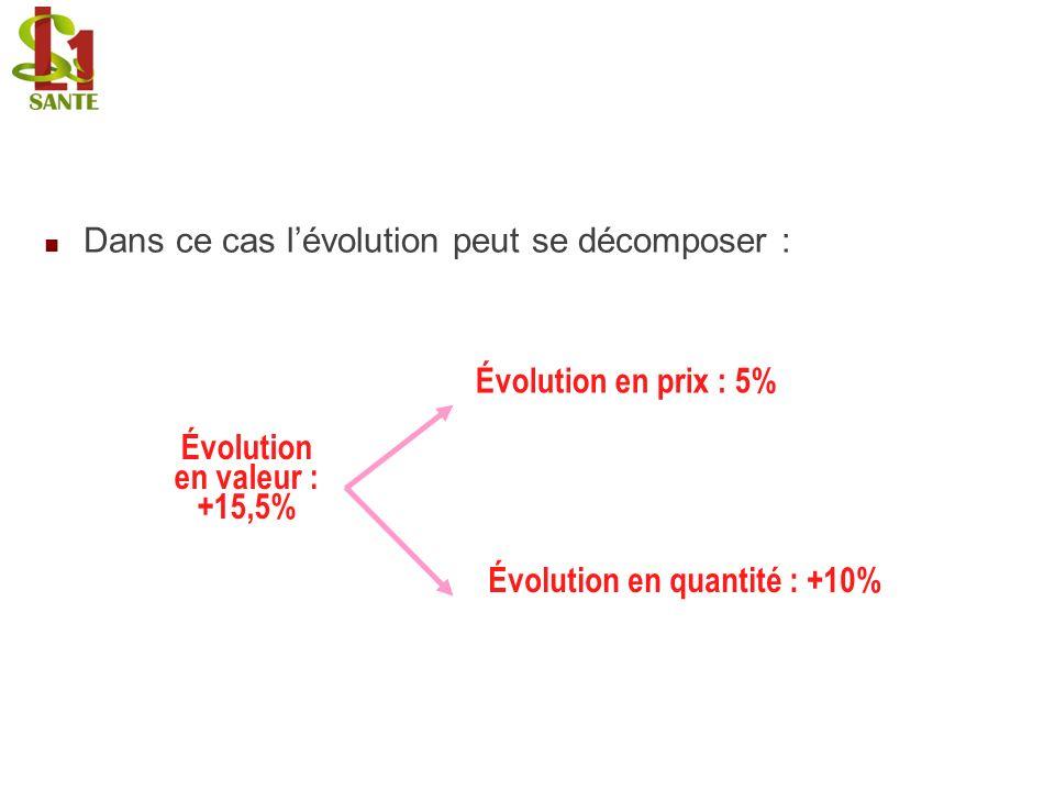Dans ce cas lévolution peut se décomposer : Évolution en quantité : +10% Évolution en prix : 5% Évolution en valeur : +15,5% Dans ce cas lévolution pe