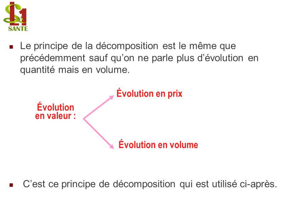 Le principe de la décomposition est le même que précédemment sauf quon ne parle plus dévolution en quantité mais en volume. Cest ce principe de décomp