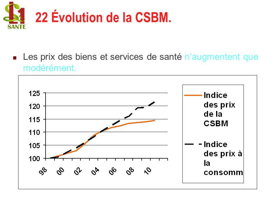Les prix des biens et services de santé naugmentent que modérément. 22 Évolution de la CSBM.
