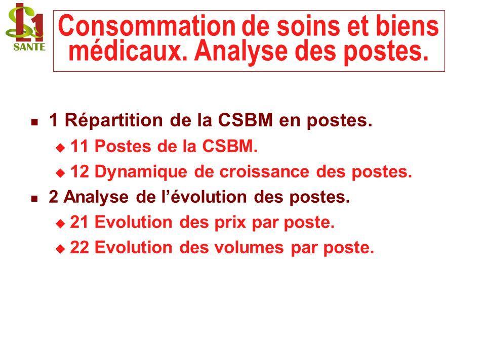 22/02/201422 Consommation de soins et biens médicaux. Analyse des postes. 1 Répartition de la CSBM en postes. 11 Postes de la CSBM. 12 Dynamique de cr