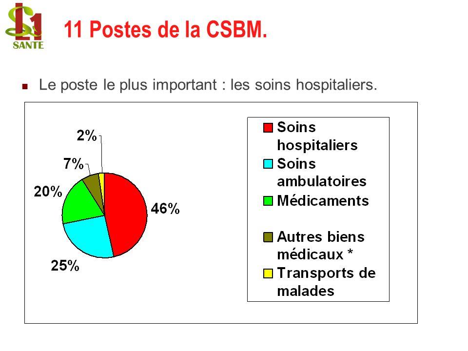 Le poste le plus important : les soins hospitaliers. 11 Postes de la CSBM.