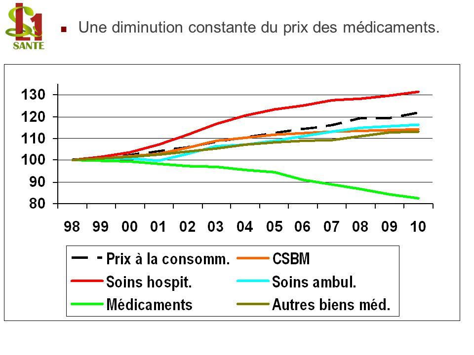 Une diminution constante du prix des médicaments.