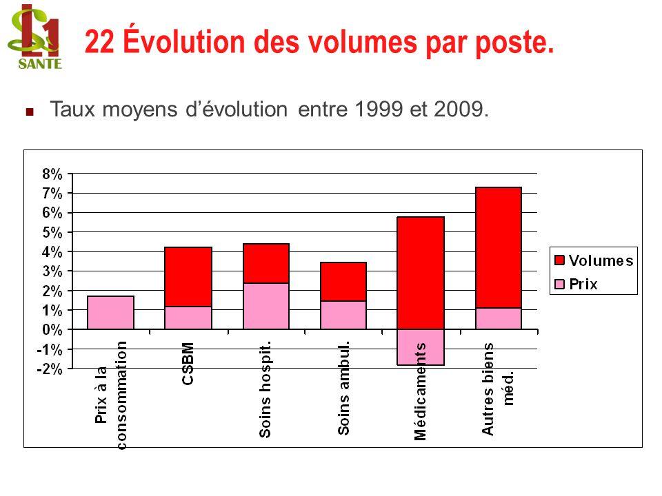 22 Évolution des volumes par poste. Taux moyens dévolution entre 1999 et 2009. 22 Évolution des volumes par poste.