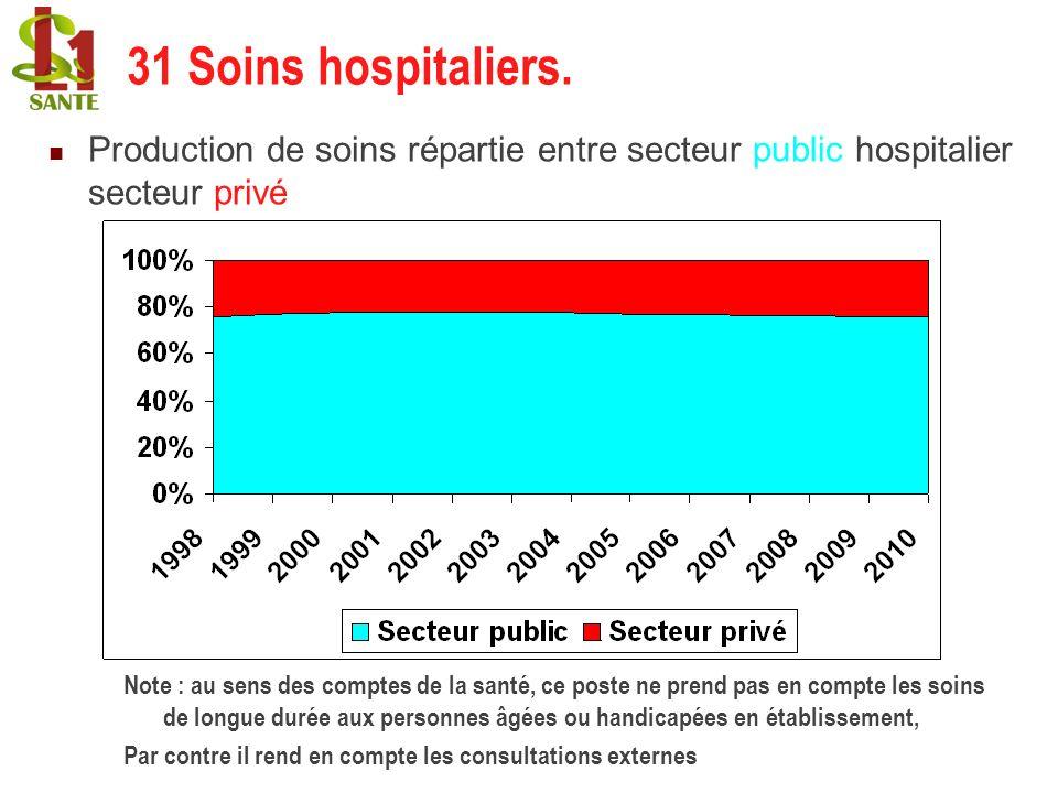 Production de soins répartie entre secteur public hospitalier secteur privé hospitalier. 31 Soins hospitaliers. Note : au sens des comptes de la santé