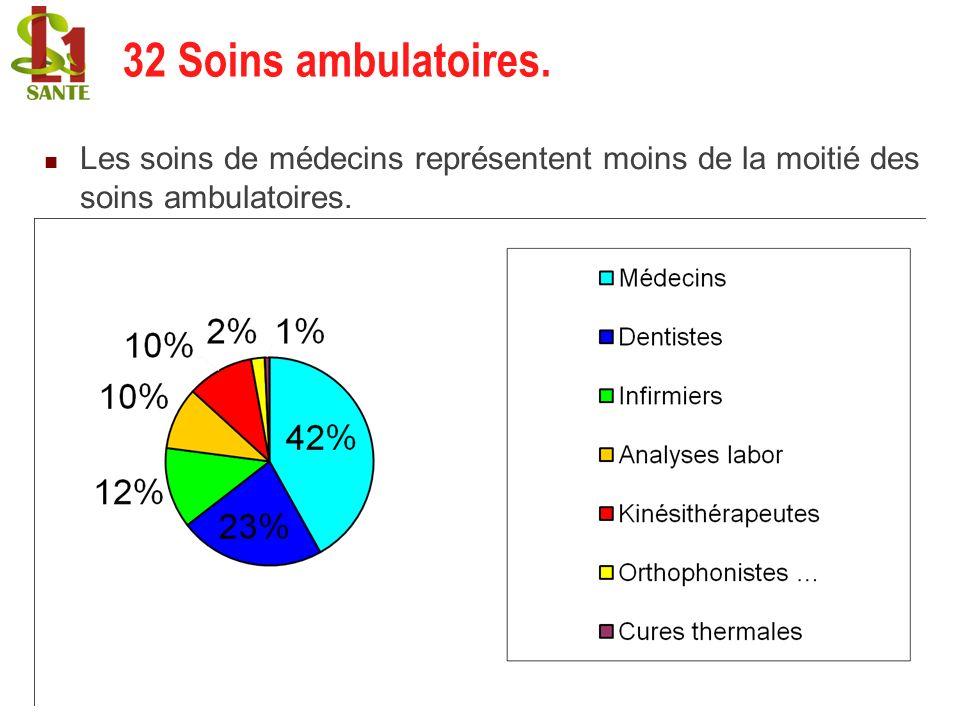 22/02/201430 Les soins de médecins représentent moins de la moitié des soins ambulatoires. 32 Soins ambulatoires.