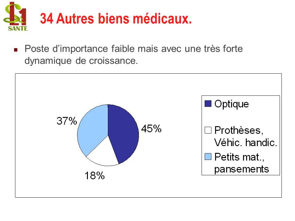 Poste dimportance faible mais avec une très forte dynamique de croissance. 34 Autres biens médicaux.
