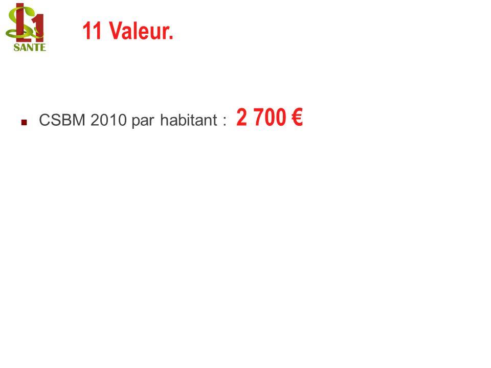 22/02/2014 CSBM 2010 par habitant : 2 700 11 Valeur. 11 Valeur