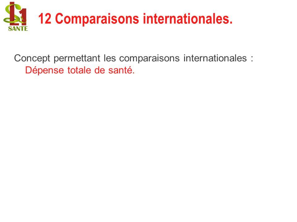 Concept permettant les comparaisons internationales : Dépense totale de santé. 12 Comparaisons internationales. 12 Comparaisons internationales
