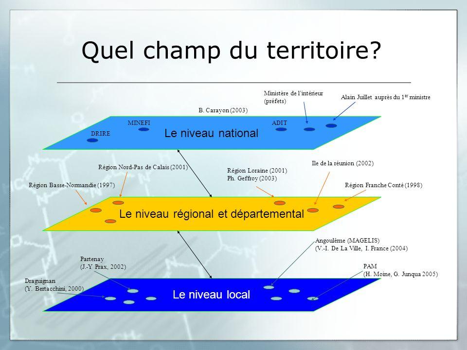 Quel champ du territoire? Le niveau national Le niveau local Le niveau régional et départemental Draguignan (Y. Bertacchini, 2000) Partenay (J.-Y Prax