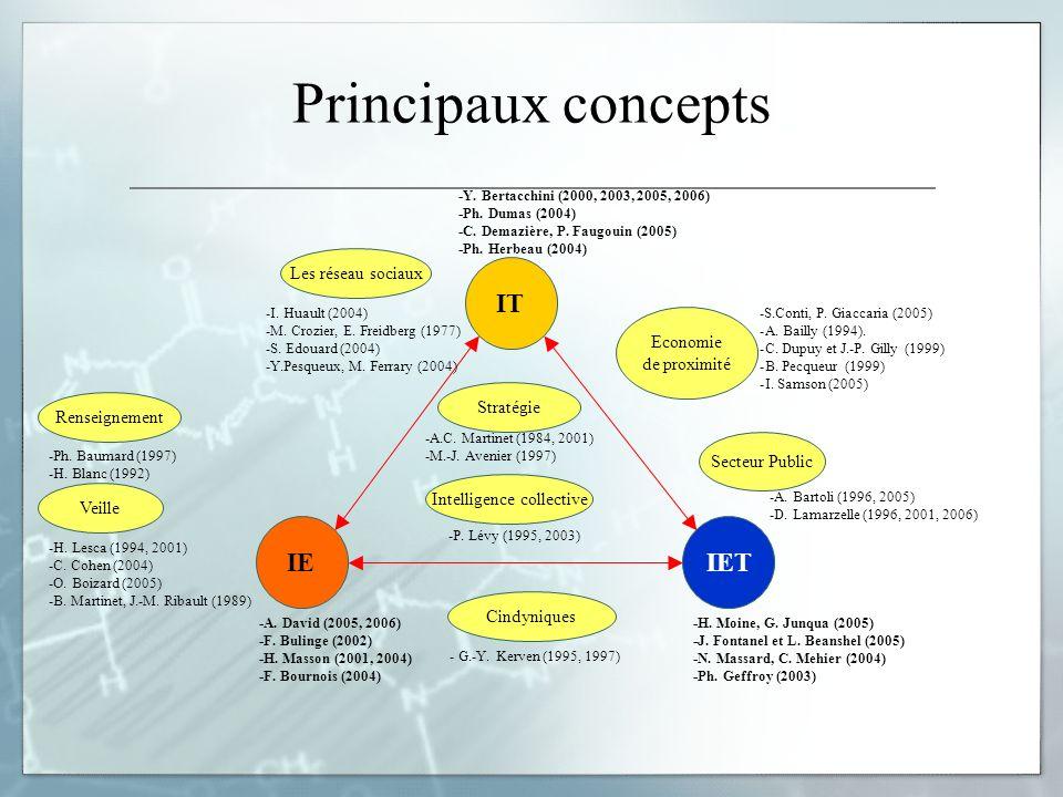 Principaux concepts IT IEIET -Y. Bertacchini (2000, 2003, 2005, 2006) -Ph. Dumas (2004) -C. Demazière, P. Faugouin (2005) -Ph. Herbeau (2004) -A. Davi