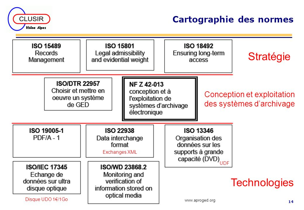 14 Cartographie des normes Stratégie Conception et exploitation des systèmes darchivage Technologies www.aproged.org UDF Exchanges XML Disque UDO 1/1G