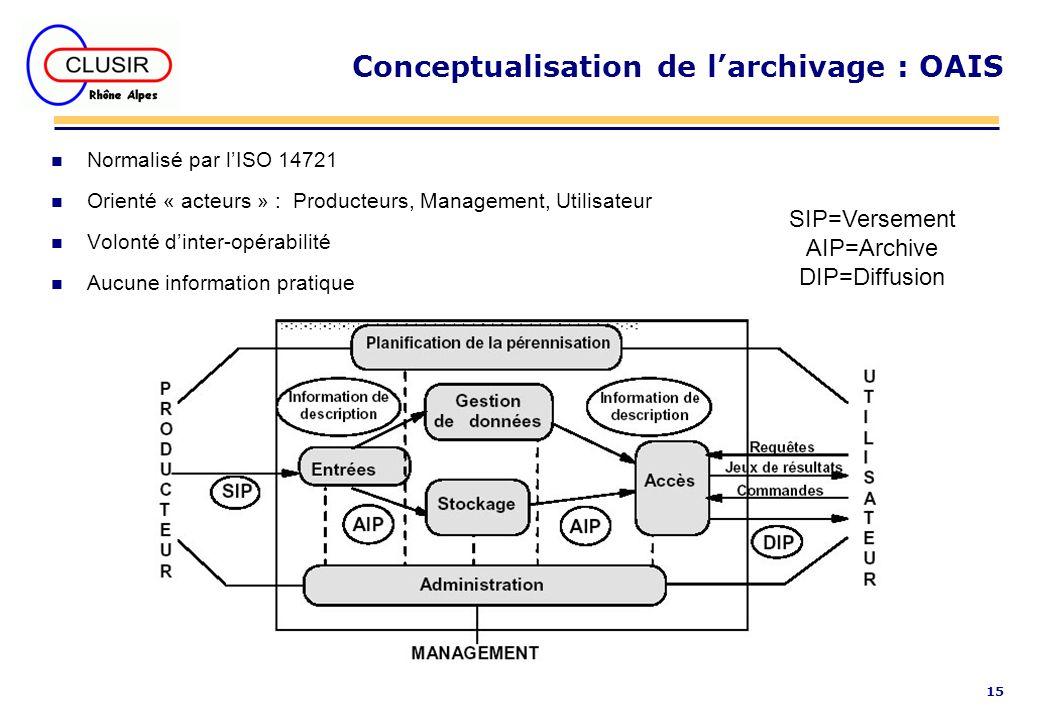15 Conceptualisation de larchivage : OAIS n Normalisé par lISO 14721 n Orienté « acteurs » : Producteurs, Management, Utilisateur n Volonté dinter-opé