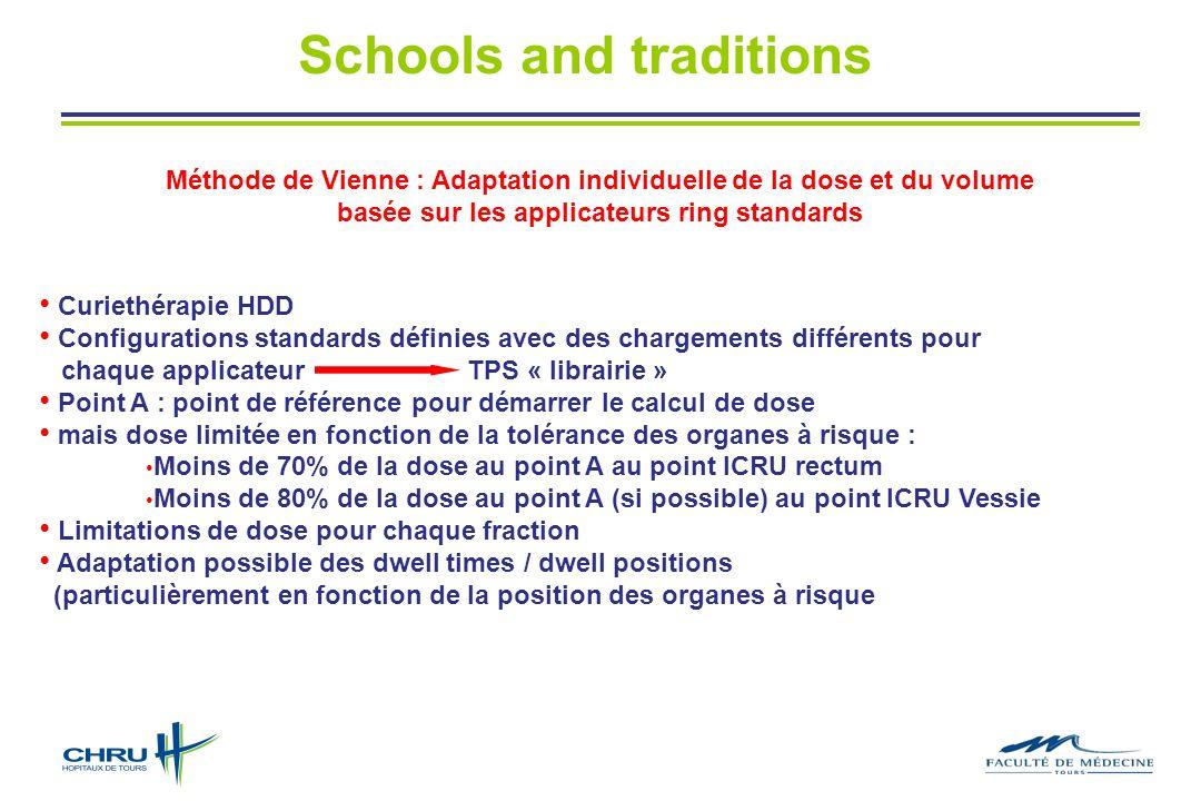 Méthode de Vienne : Adaptation individuelle de la dose et du volume basée sur les applicateurs ring standards Curiethérapie HDD Configurations standar
