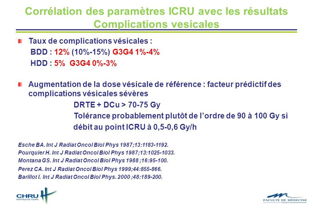 Corrélation des paramètres ICRU avec les résultats Complications vesicales Taux de complications vésicales : BDD : 12% (10%-15%) G3G4 1%-4% HDD : 5% G