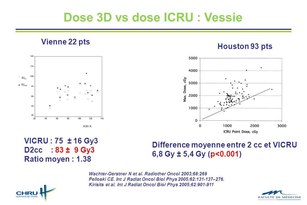 Dose 3D vs dose ICRU : Vessie Wachter-Gerstner N et al. Radiother Oncol 2003;68:269 Pelloski CE. Int J Radiat Oncol Biol Phys 2005;62:131-137–276. Kir