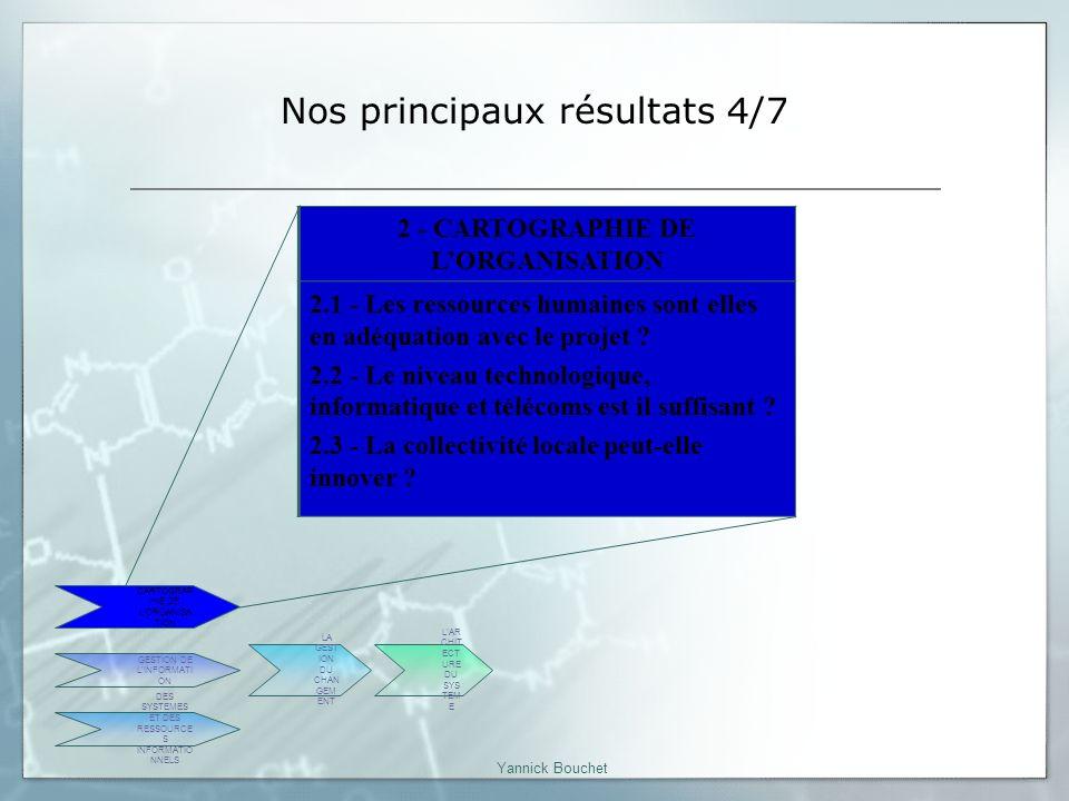 Yannick Bouchet Nos principaux résultats 4/7 2 - CARTOGRAPHIE DE LORGANISATION 2.1 - Les ressources humaines sont elles en adéquation avec le projet .