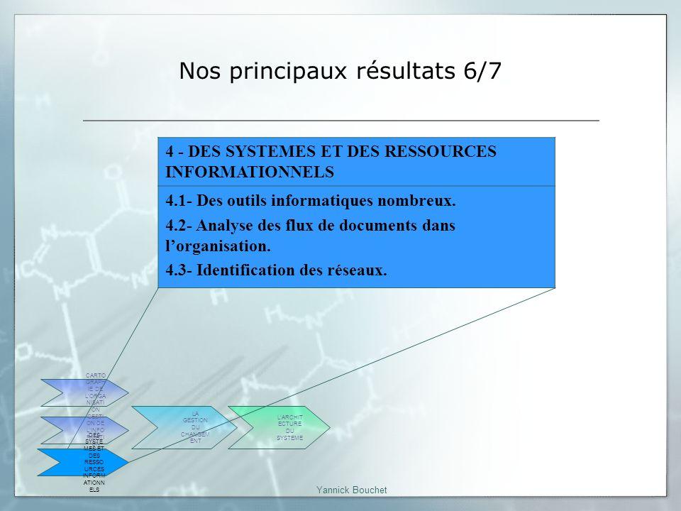 Yannick Bouchet Nos principaux résultats 7/7 6 - LA GESTION DU CHANGEMENT 6.1 -Appropriation dun processus nouveau 6.2 - La Communication.