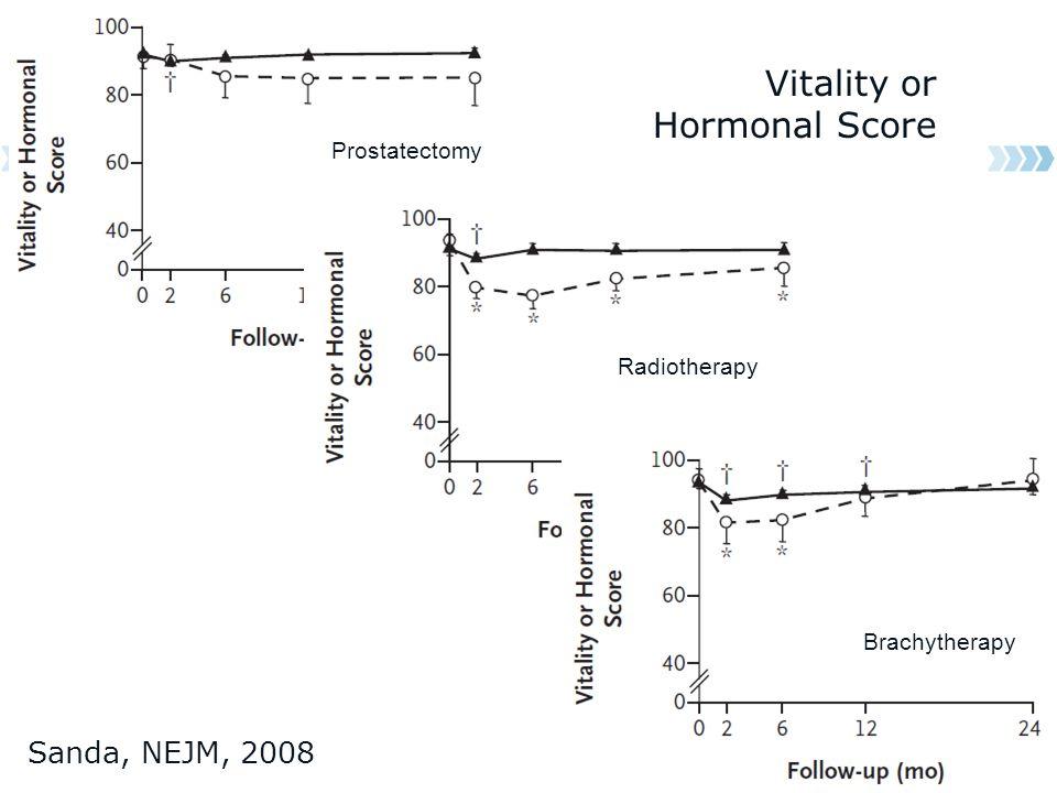 Prostatectomy Radiotherapy Brachytherapy Vitality or Hormonal Score Sanda, NEJM, 2008