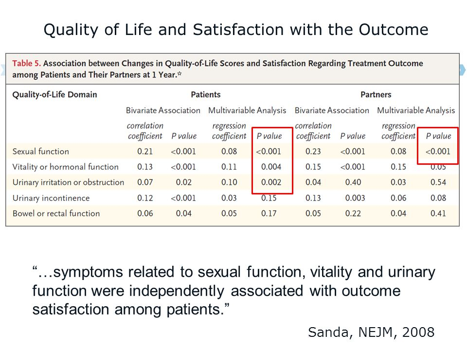 Quality of Life and Satisfaction with the Outcome …symptoms related to sexual function, vitality and urinary function were independently associated with outcome satisfaction among patients.