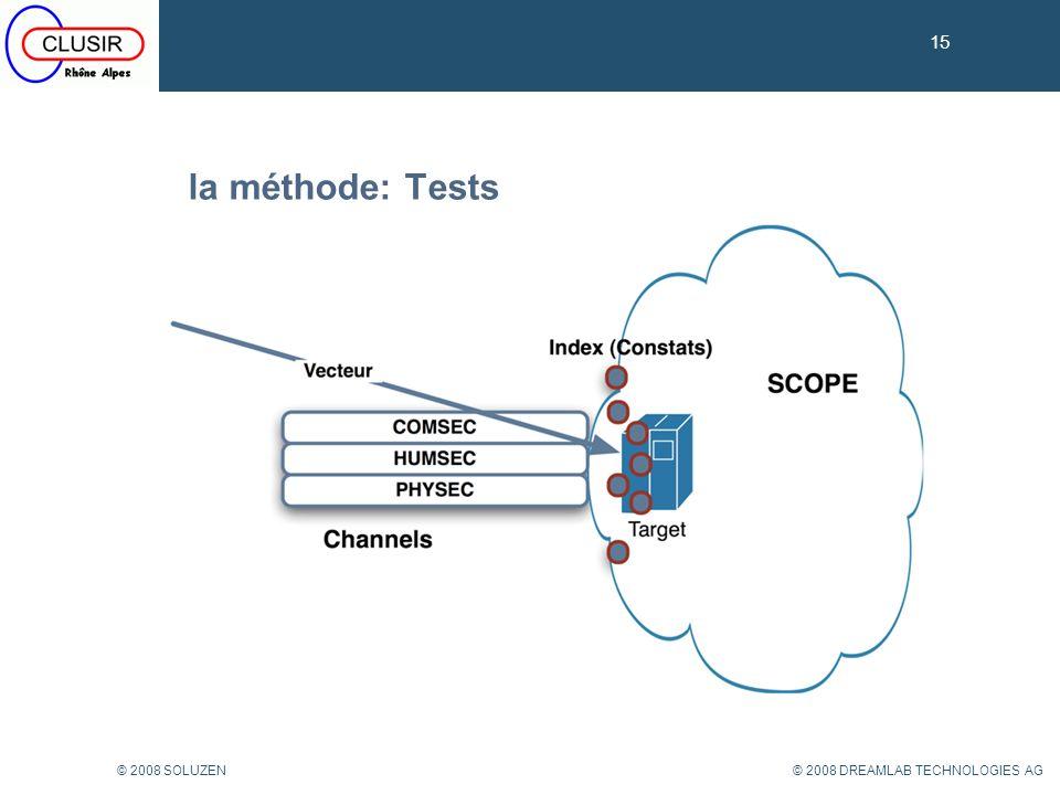 15 © 2008 DREAMLAB TECHNOLOGIES AG© 2008 SOLUZEN la méthode: Tests 15