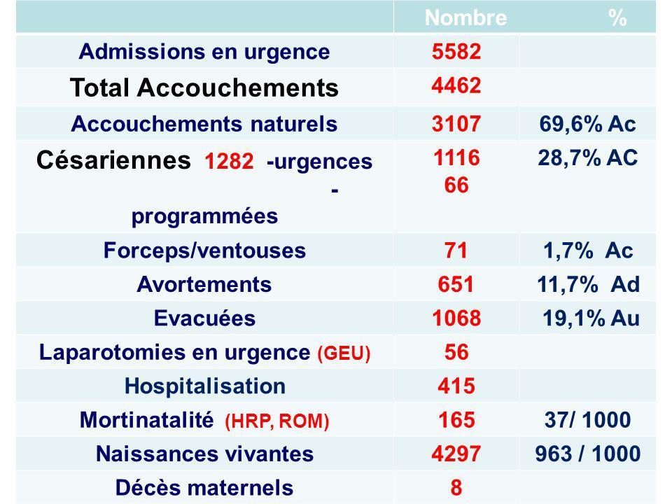 Nombre % Admissions en urgence5582 Total Accouchements 4462 Accouchements naturels310769,6% Ac Césariennes 1282 -urgences - programmées 1116 66 28,7%