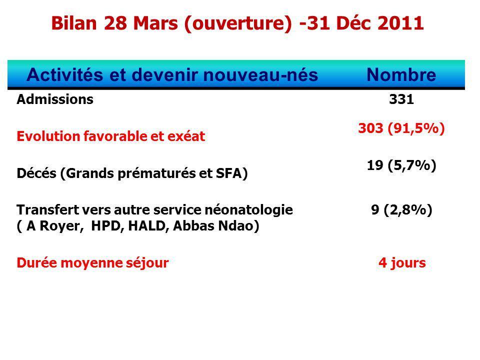 Bilan 28 Mars (ouverture) -31 Déc 2011 Activités et devenir nouveau-nésNombre Admissions 331 Evolution favorable et exéat 303 (91,5%) Décés (Grands pr